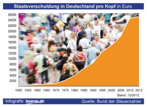 Pro-Kopf-Verschuldung Deutschland gesamt